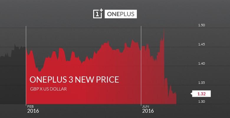 Brexit, OnePlus rincara il suo smartphone di £ 20