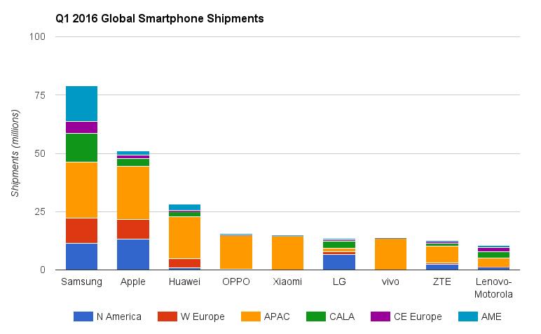 smartphone-spedizioni-marchi-q1-2016