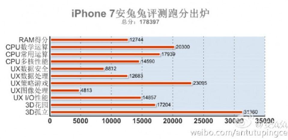 iPhone7 punteggio Antutu